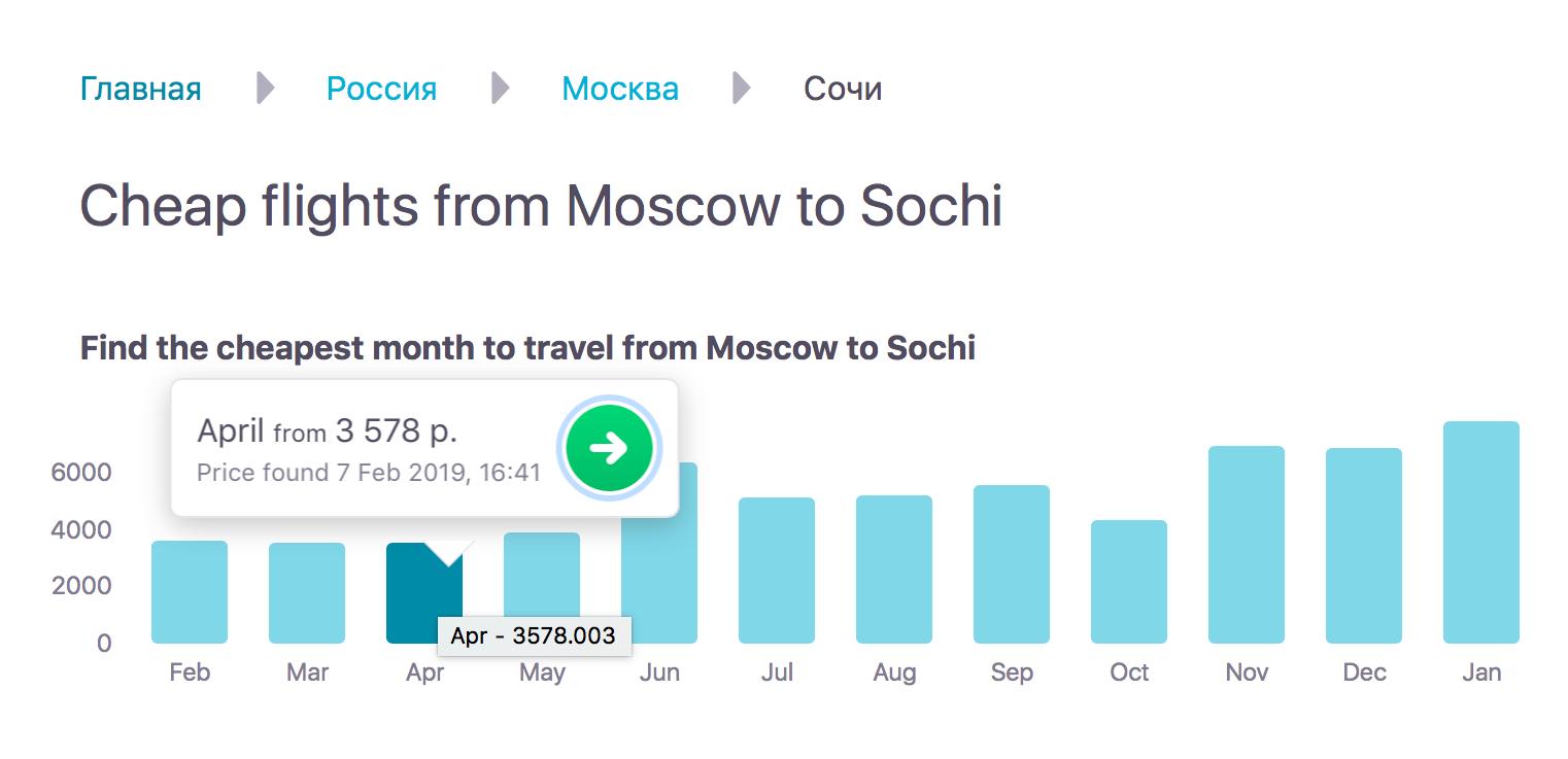 В феврале и апреле перелет в Сочи стоит в среднем 3500<span class=ruble>Р</span>