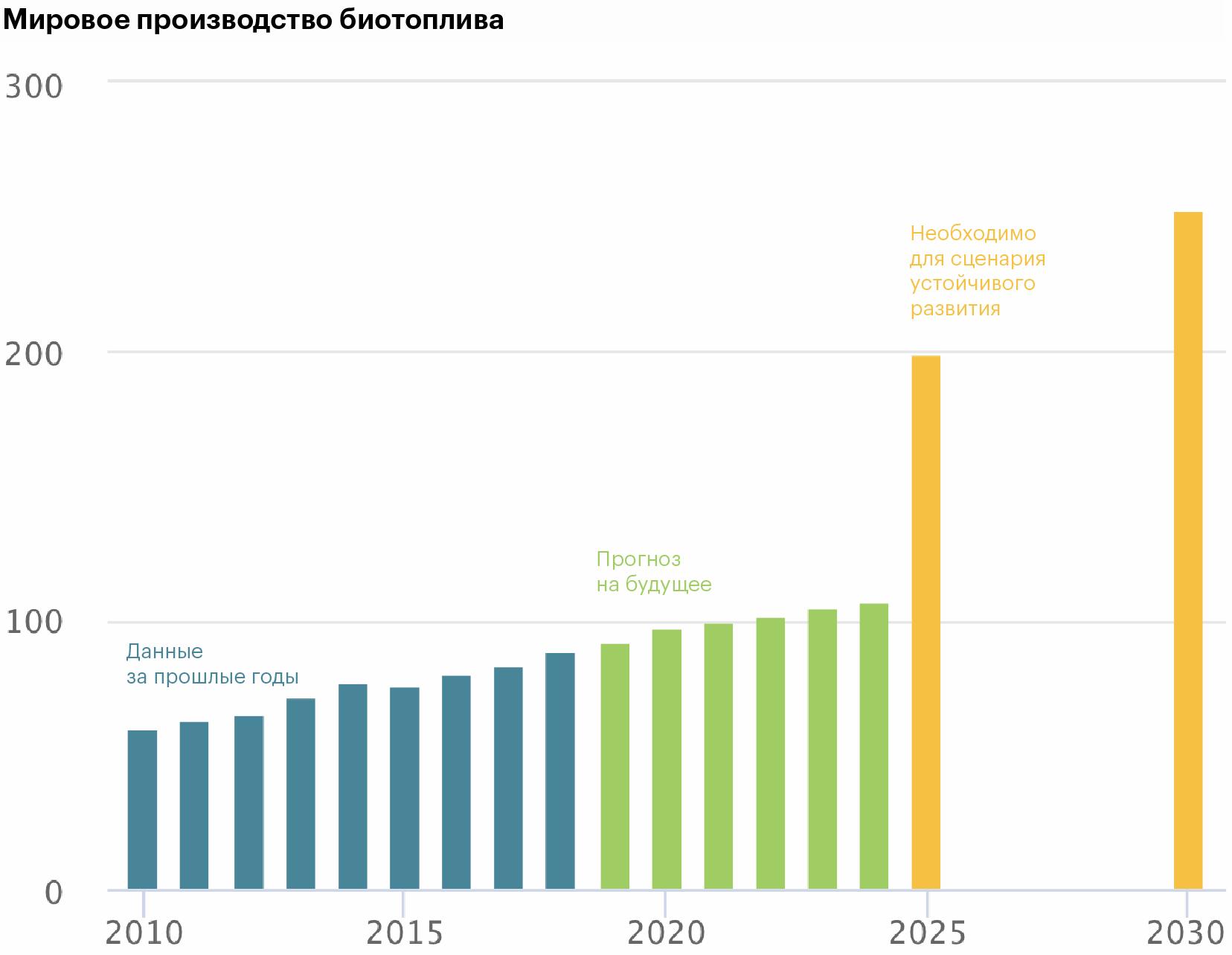 Синий — цифры производства за известные годы. Зеленый — прогнозы. Желтый — сколько нужно биотоплива для соответствия мирового энергетического сектора сценарию устойчивого развития (англ. sustainable development scenario, SDS) мировой энергетики, т. е. плану следования разных стран Парижскому соглашению 2015 года о снижении выбросов в атмосферу.) Источник:Международное Энергетическое Агентство