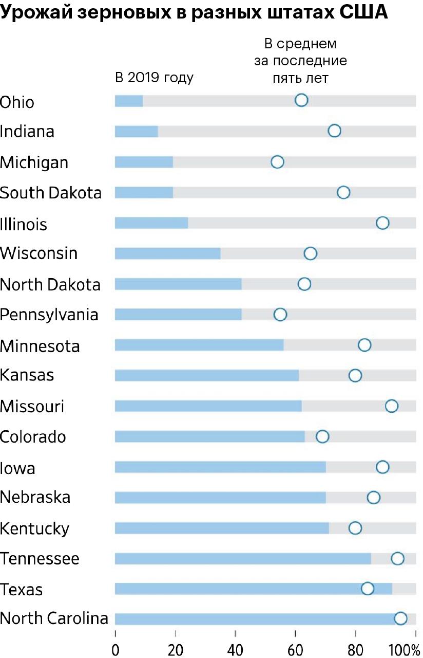 Сбор урожая зерновых в этом году (синий цвет) в разных штатах США в сравнении с показателями последних 5 лет (круг). Источник: Wall Street Journal