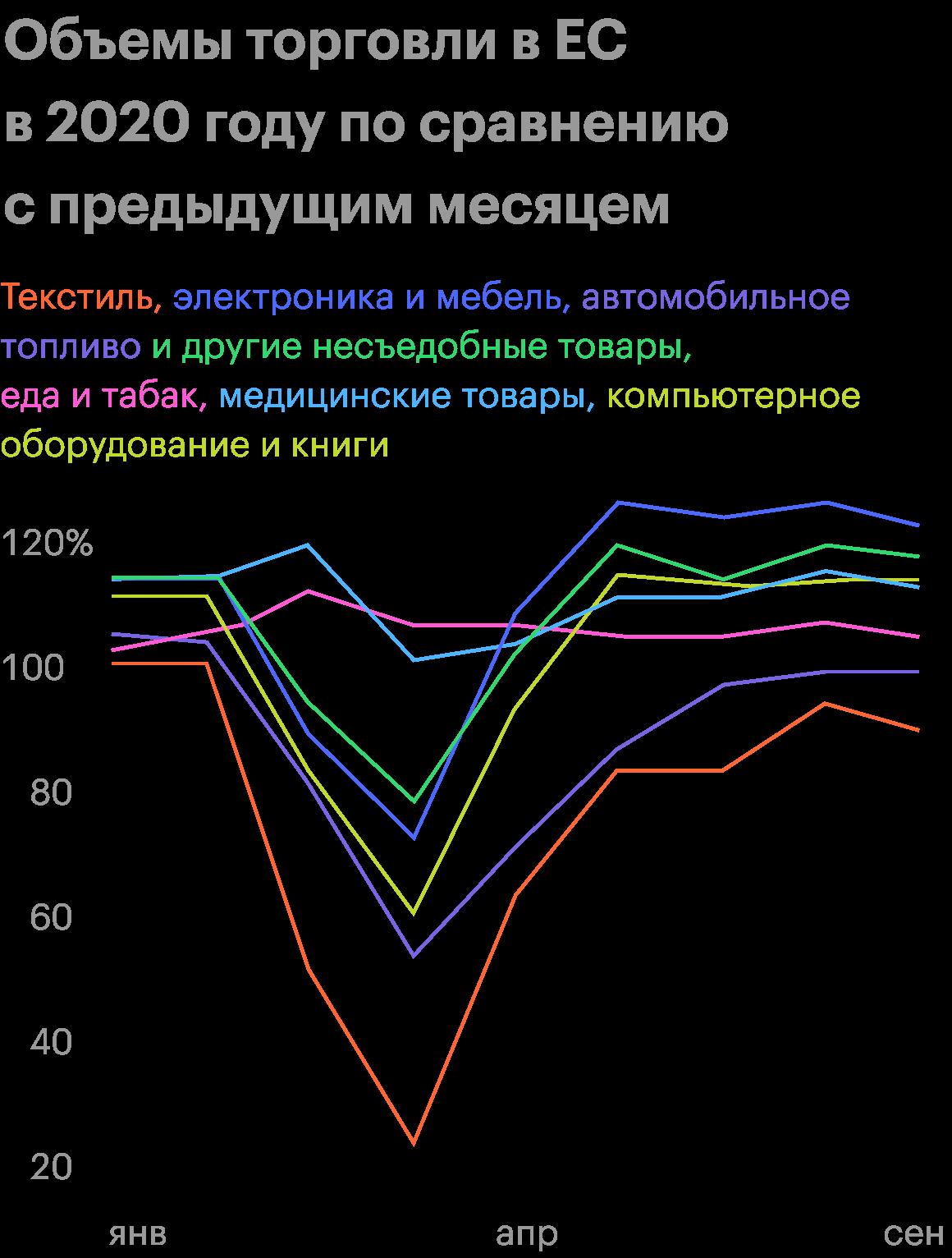 Источник: Eurostat