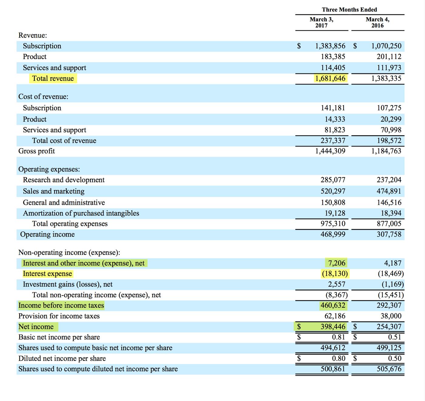 Страница 4 отчета Adobe за 2017 финансовый год