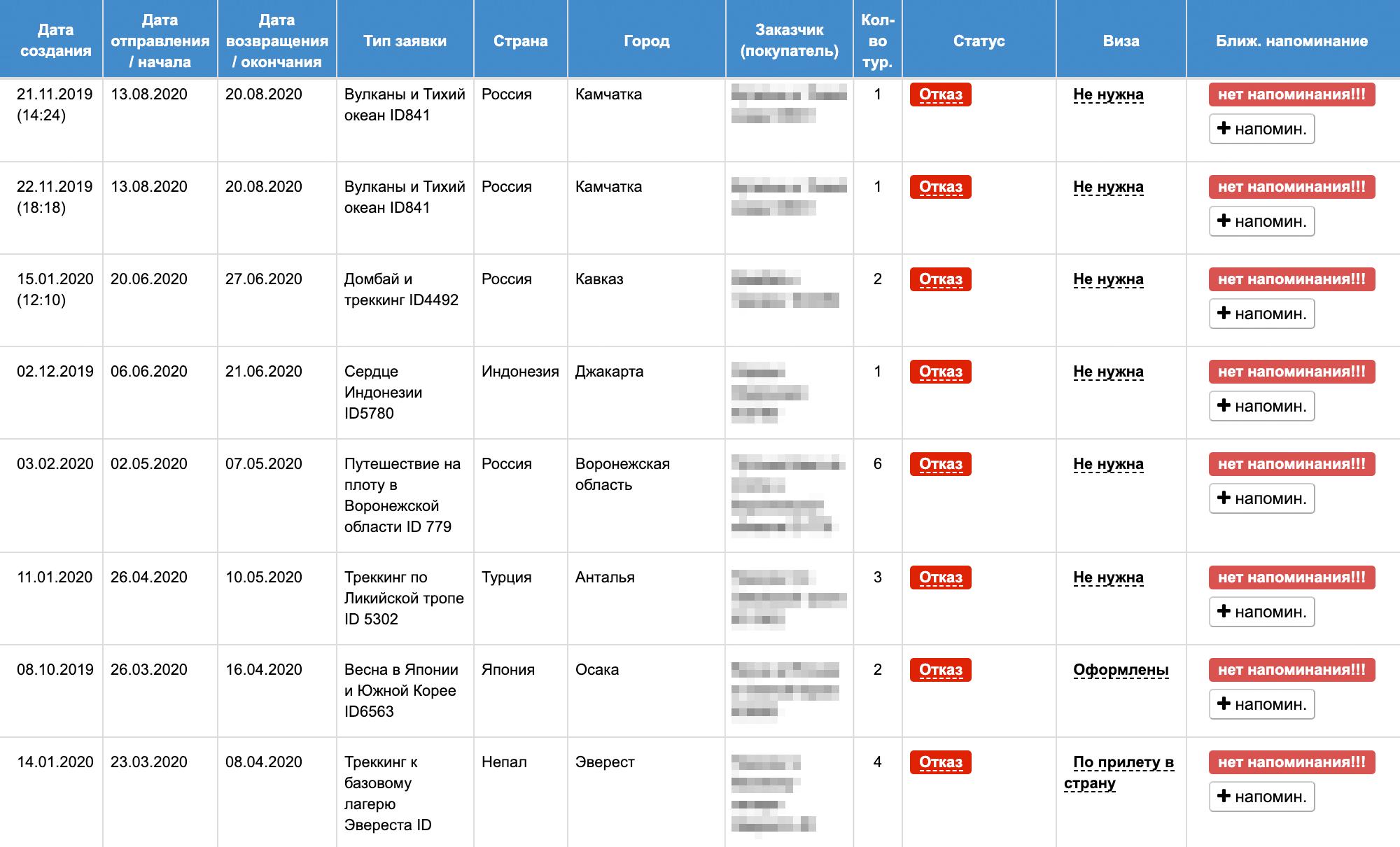 Скриншот из CRM с малой долей из отказных путешествий