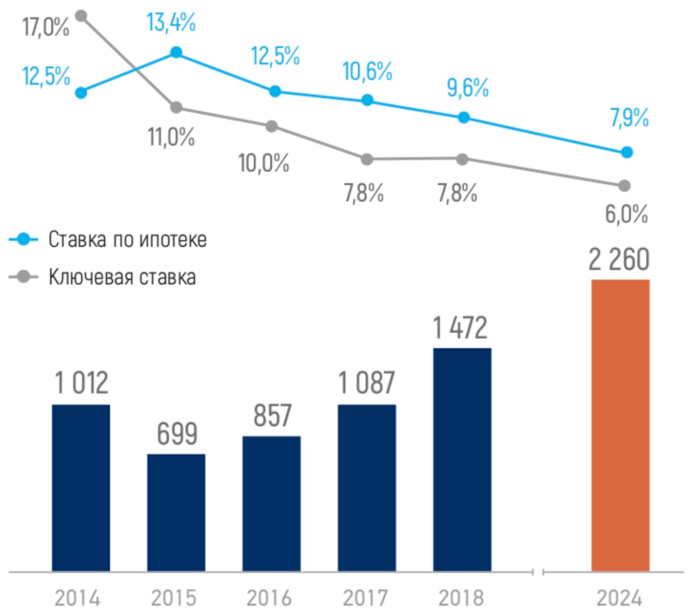 Количество выданных ипотечных кредитов, тыс. шт. Источник: Годовой отчет «Эталона» за 2018 год, стр. 18 (10)
