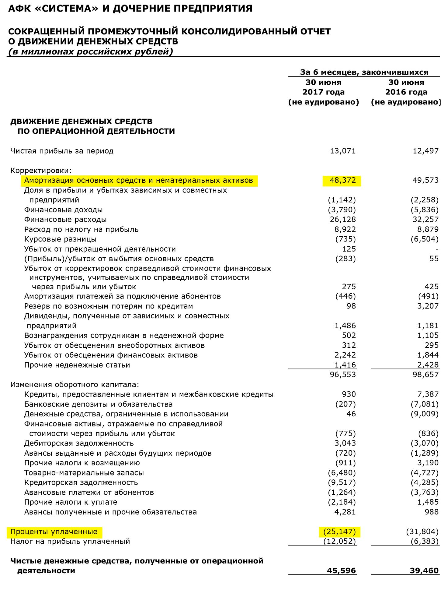 Страница 9 отчета АФК «Система» по МСФО