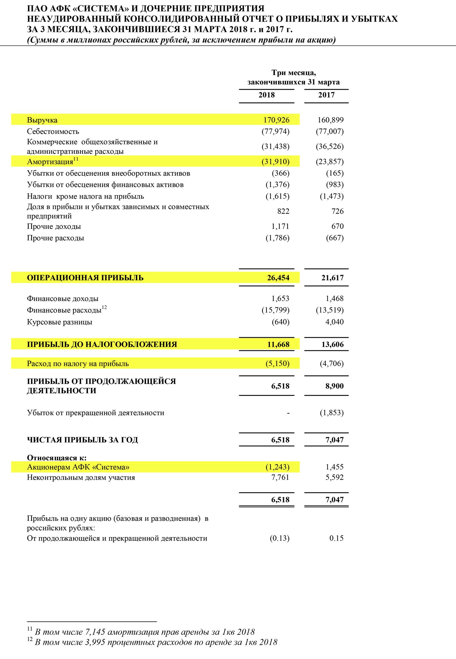Страница 15 отчета АФК «Система» за 1 квартал 2018 года