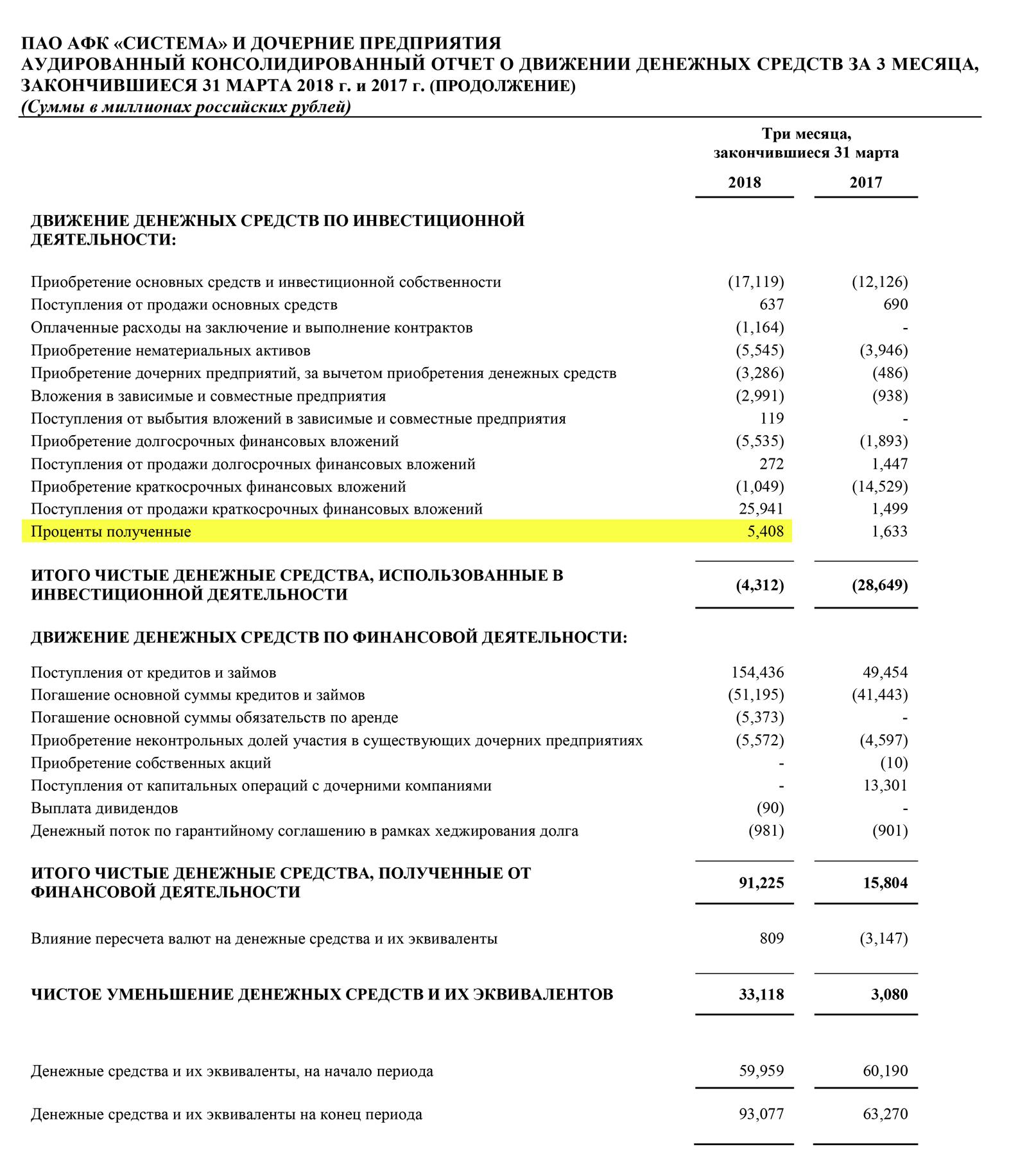 Страница 19 отчета АФК «Система» за 1 квартал 2018 года