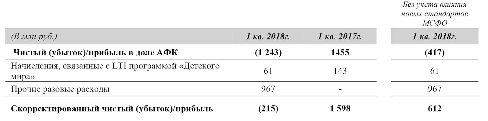 Отчет АФК «Система», стр. 21