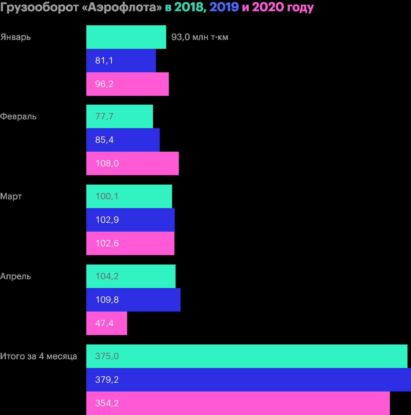 Источник: операционные результаты «Аэрофлота» за апрель 2020года