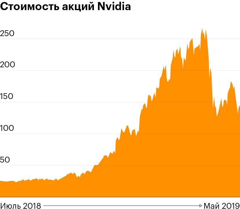 Данные: Tradingview
