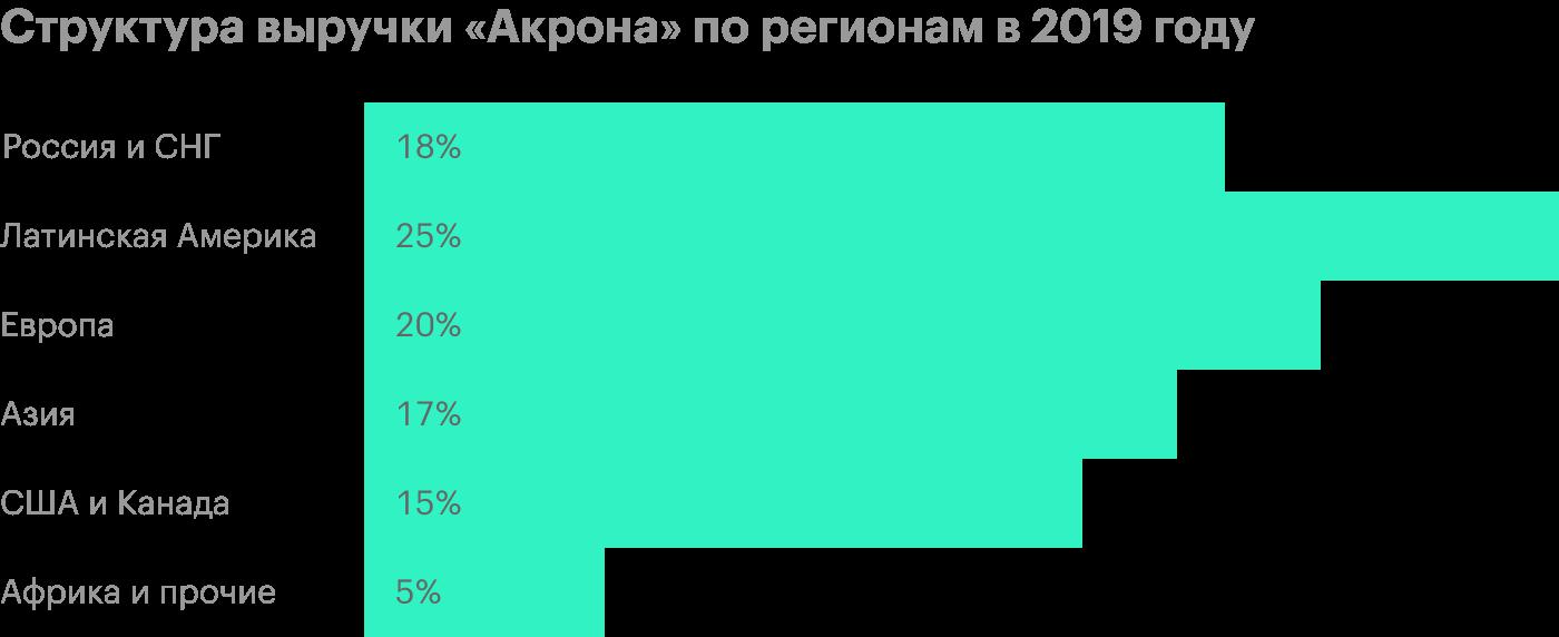Источник: презентация «Акрона» дляинвесторов за 2020год, стр.15