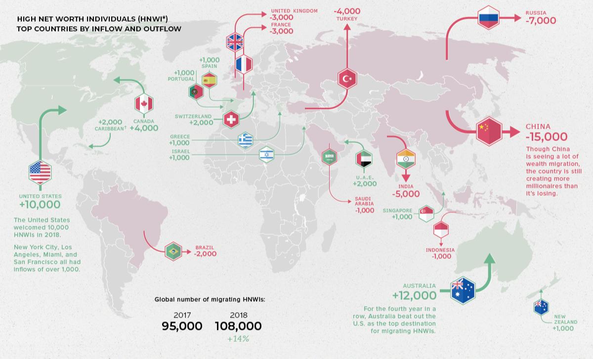 Миграция долларовых миллионеров по миру. Красный — страны, откуда миллионеры уезжают. Зеленый — куда миллионеры приезжают. Источник: Visual Capitalist