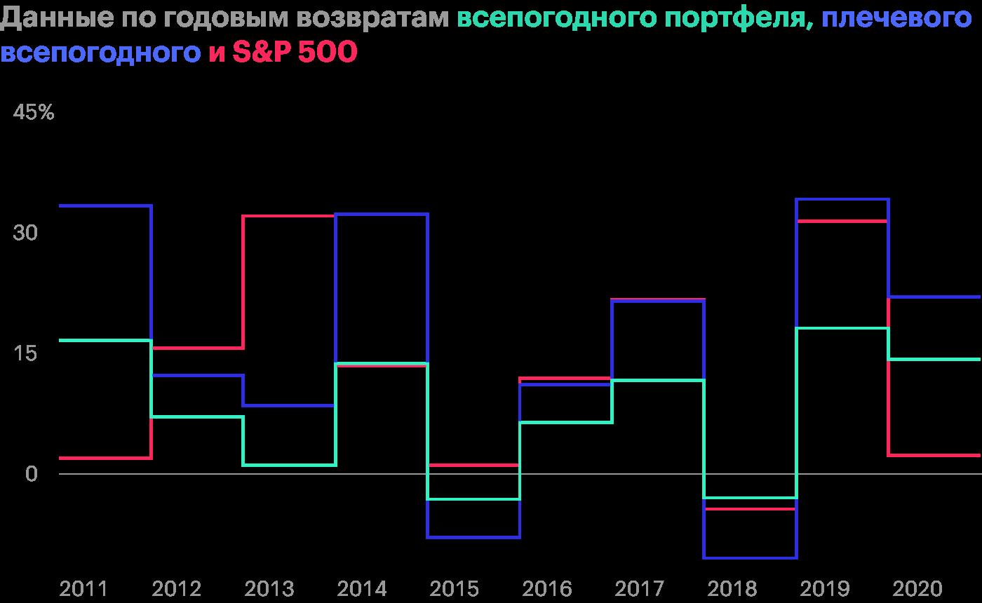 Плечевой всепогодный портфель проседает сильнее конкурентов, но на растущем рынке заметно обгоняет их. Источник: portfoliovisualizer.com
