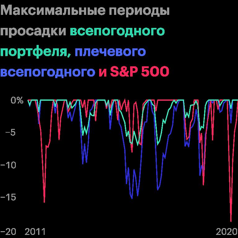 S&P;500 в определенные моменты проседал сильнее всего, что еще раз подтверждает его сильную волатильность. Источник: portfoliovisualizer.com