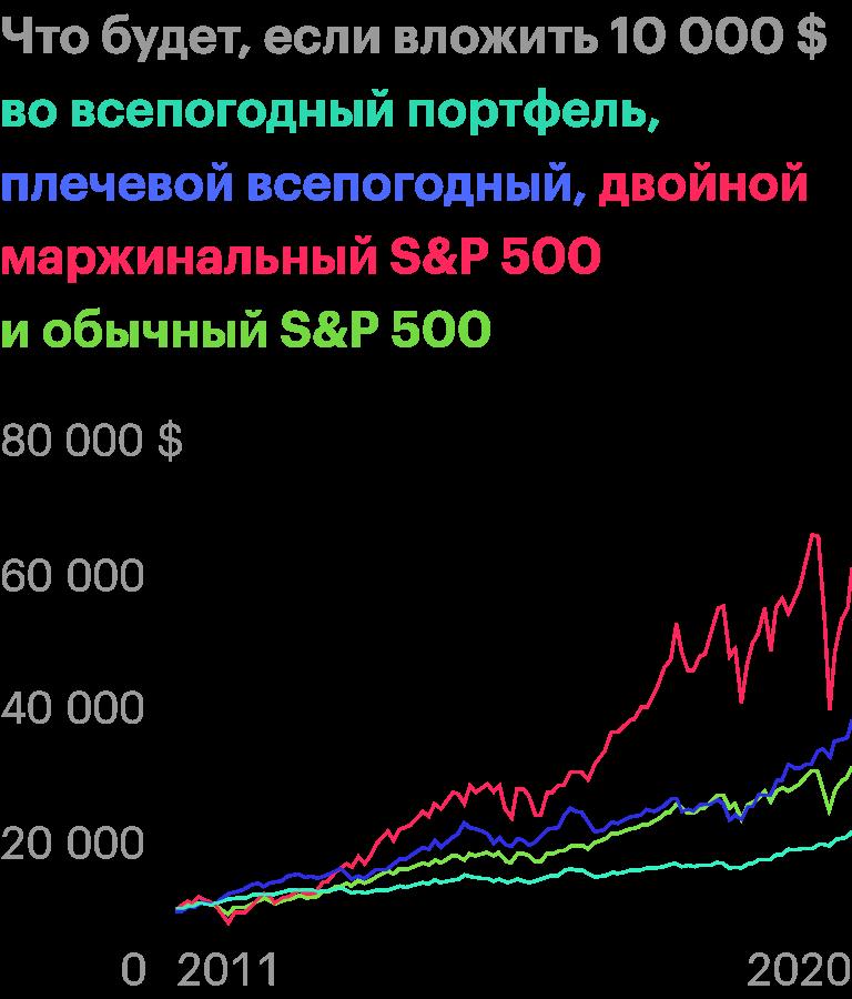 У двойного маржинального S&P;500 большая отдача привысоком риске. Источник: portfoliovisualizer.com