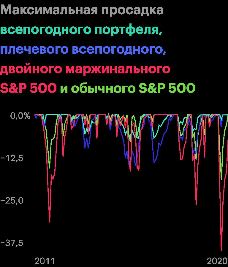 Максимальная просадка маржинального S&P;500 — на 41% в марте — апреле 2020года. Источник: portfoliovisualizer.com