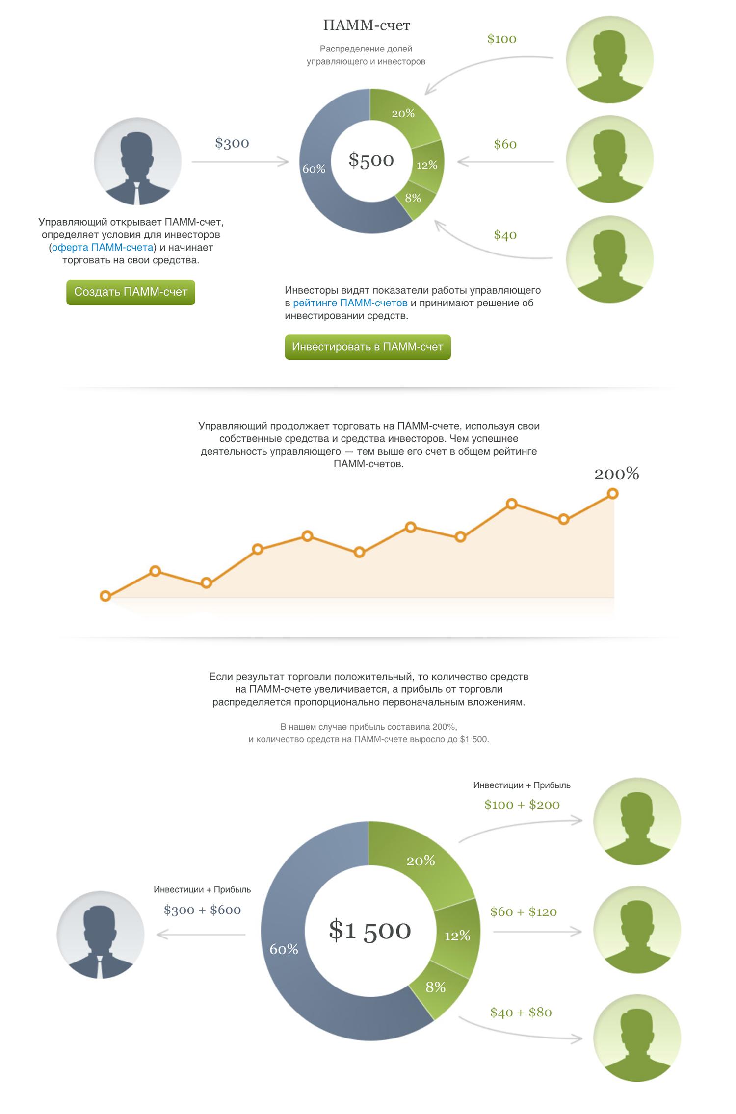 Описание ПАММ-счетов на сайте компании «Альпари»