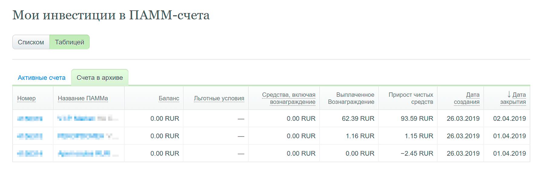 За неделю 10 тысяч инвестиций принесли 92 рубля 30 копеек. С одной стороны, это примерно 48% годовых, с другой — выигрыш в казино вряд ли имеет смысл переводить в проценты дохода