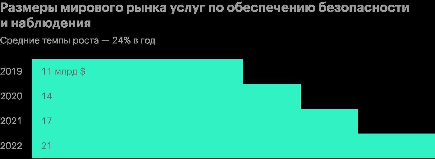 Источник: презентация компании, слайд11