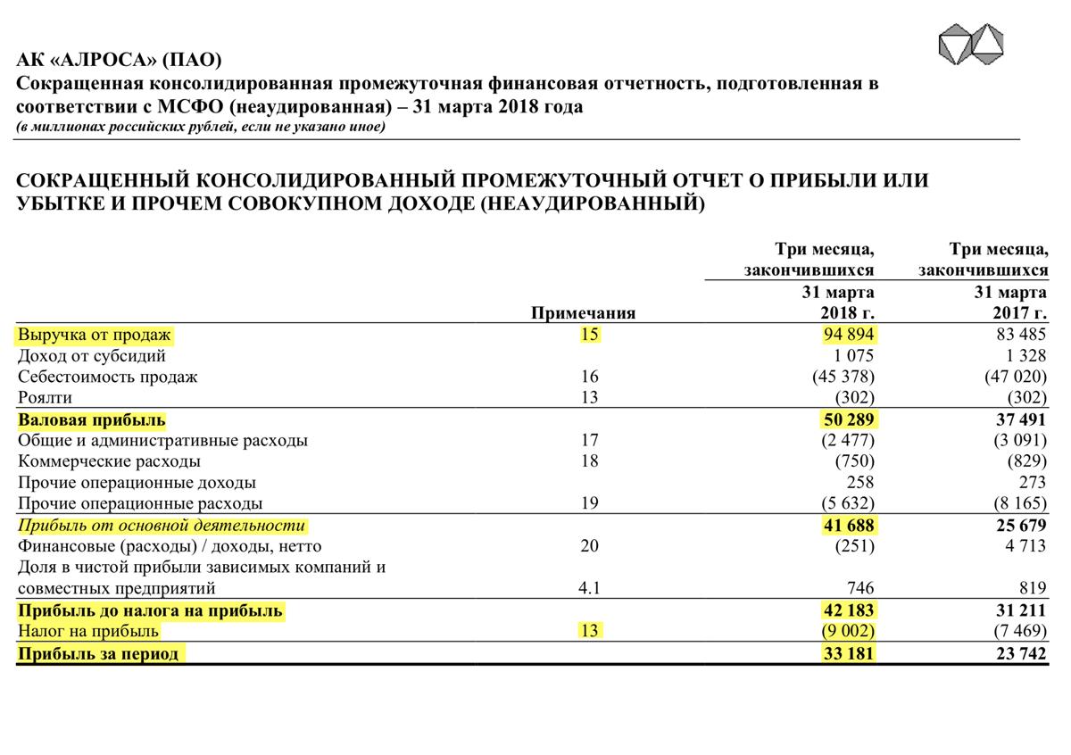 Страница 2 отчета «Алросы» за 1 квартал 2018 года
