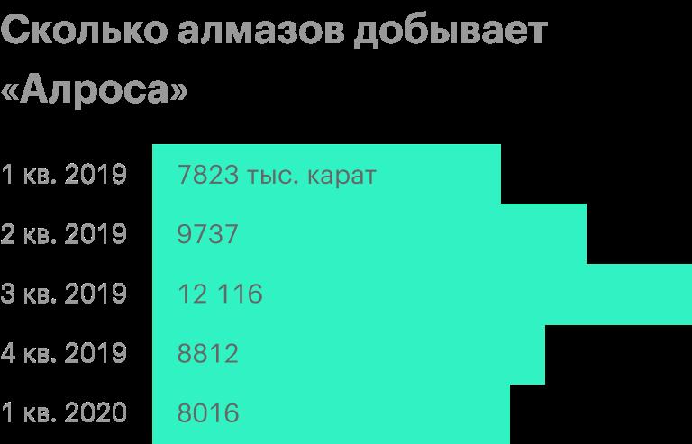 Источник: операционные результаты «Алросы»