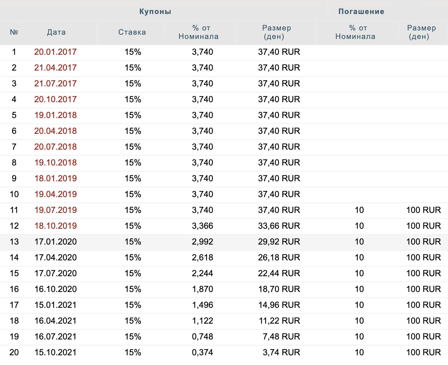 Так выглядят данные о купонах и амортизации облигации «Первое коллекторское бюро БО-01» на сайте «Финам»
