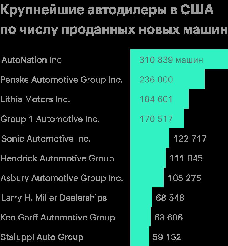 Источник: Automotive News