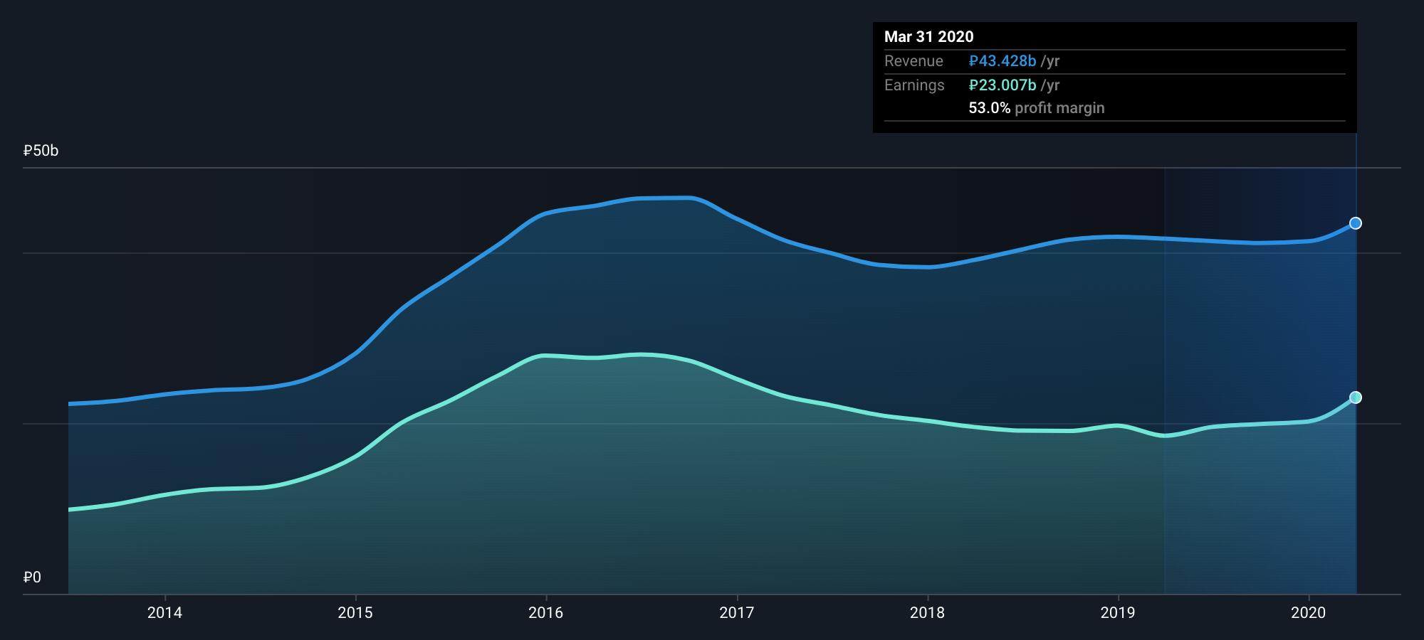 У «Московской биржи» коэффициент Net profit margin равен 53%, это высокое значение