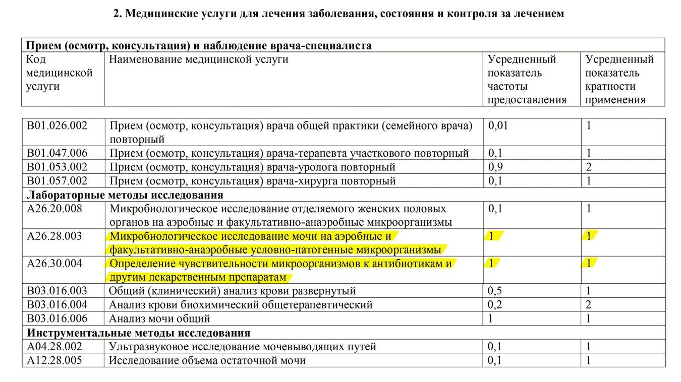 Какие документы надо белорусам для получения российского водительского