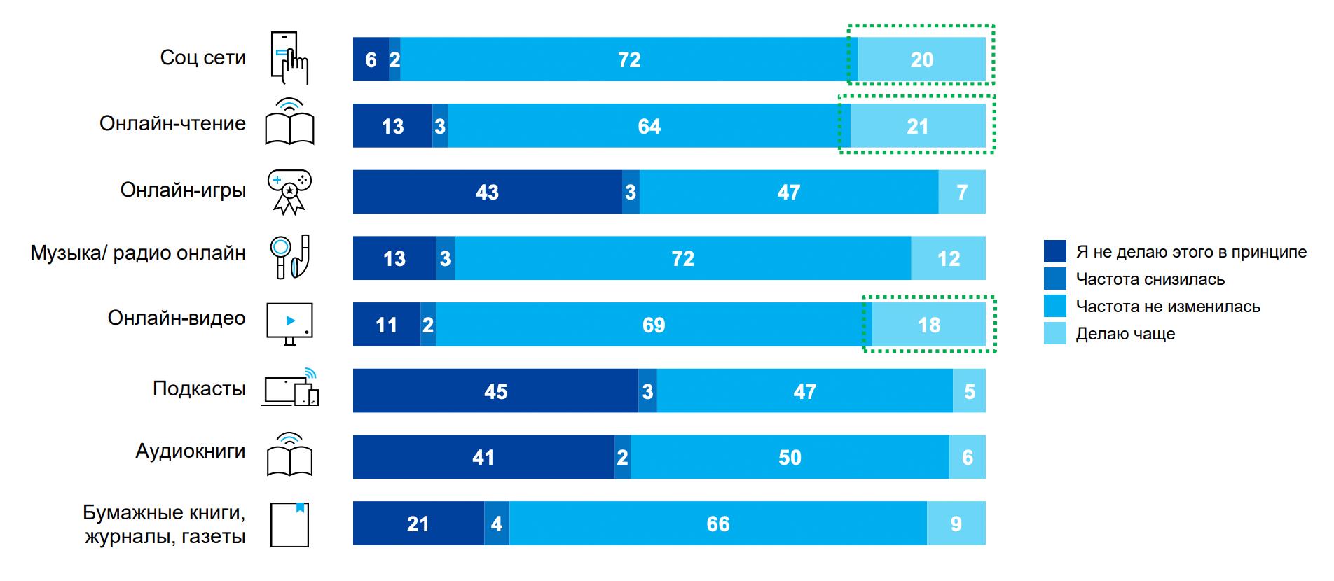 Данные исследования Nielsen за 23—25 марта 2020. Увеличилось использование онлайн-форматов — соцсетей, видео, чтения