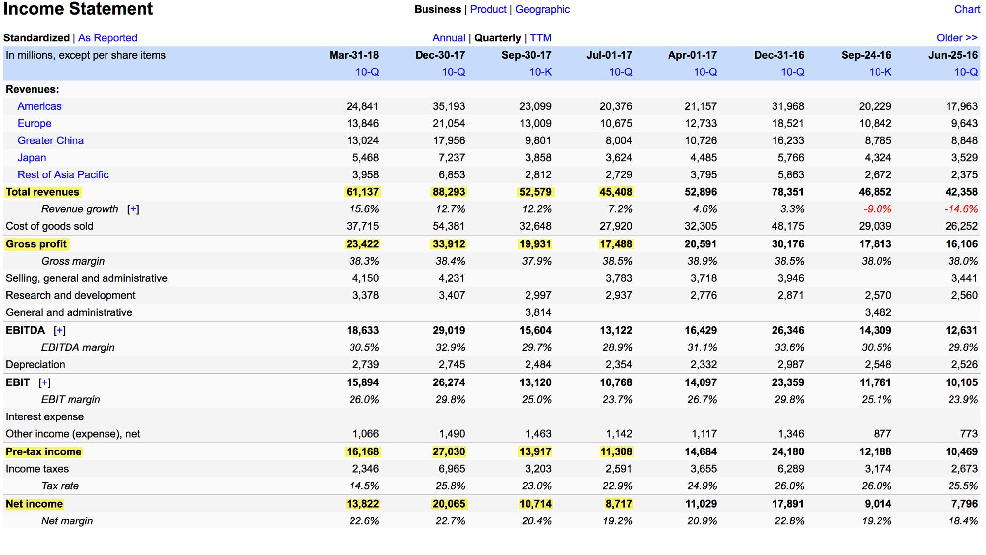 Отчет о прибылях и убытках «Эпла»