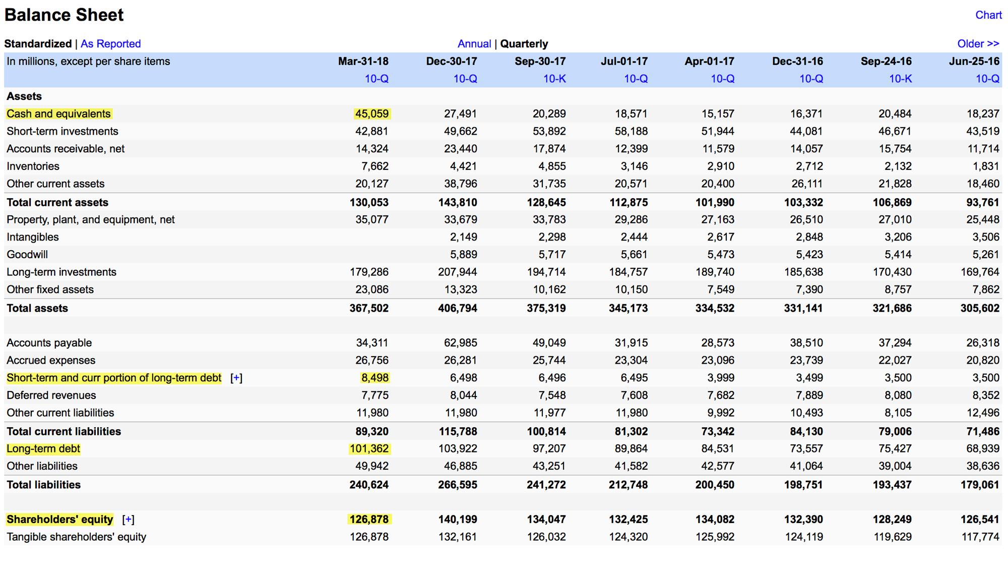 Отчет о финансовом положении «Эпла»