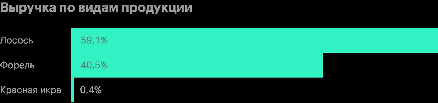 Источник: финансовая отчетность «Русской аквакультуры» за 1 полугодие 2020года