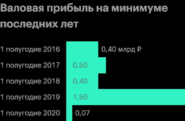 Источник: финансовые отчеты «Русской аквакультуры»