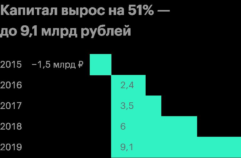 Источник: финансовые отчеты «Русскойаквакультуры»