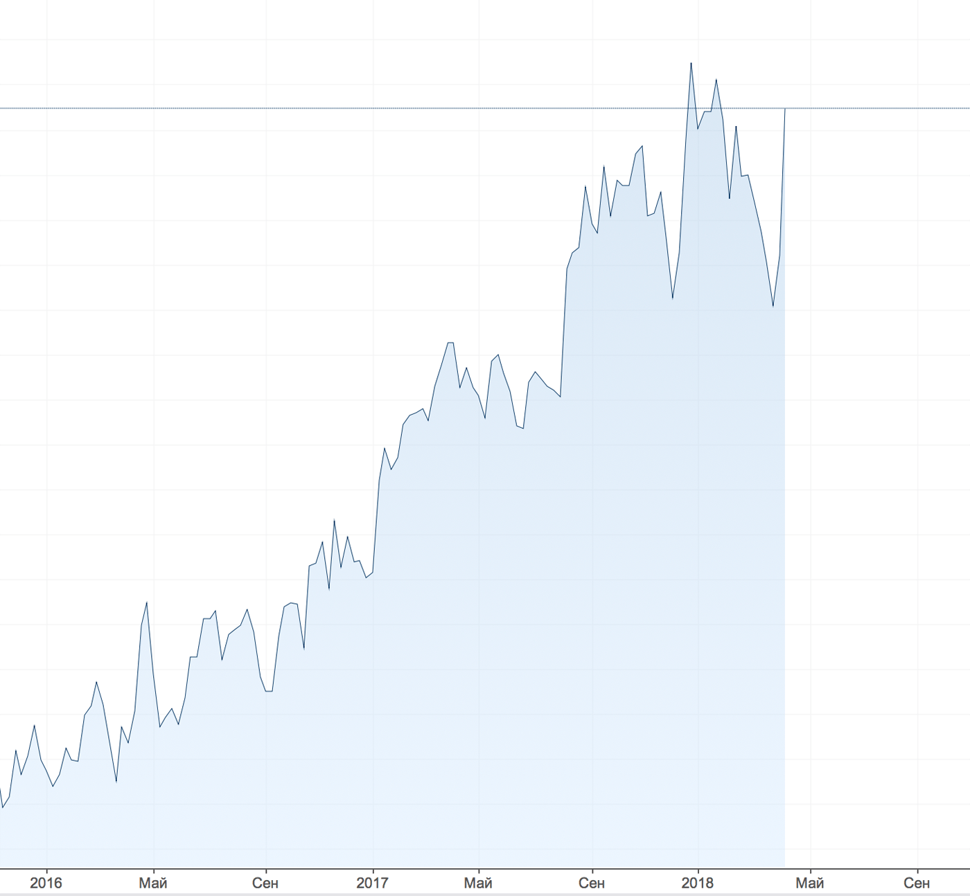 Цены на алюминий — график Investing.com