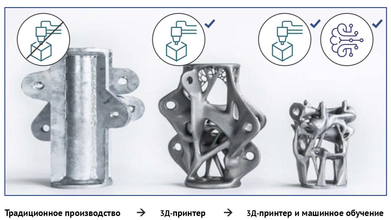 Деталь, созданная на 3Д-принтере с помощью машинного обучения, весит на 75% меньше, чем деталь на традиционном производстве, и на 50% меньше, чем деталь из 3Д-принтера без машинного обучения