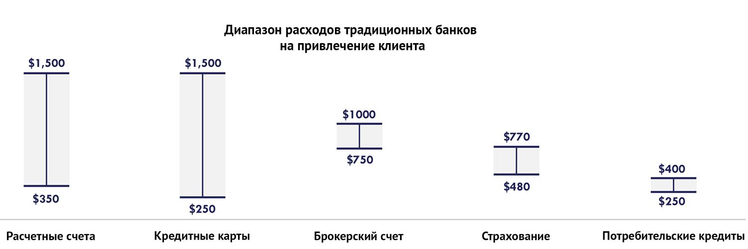 У традиционных банков большая себестоимость привлечения клиента по сравнению с мобильными банками