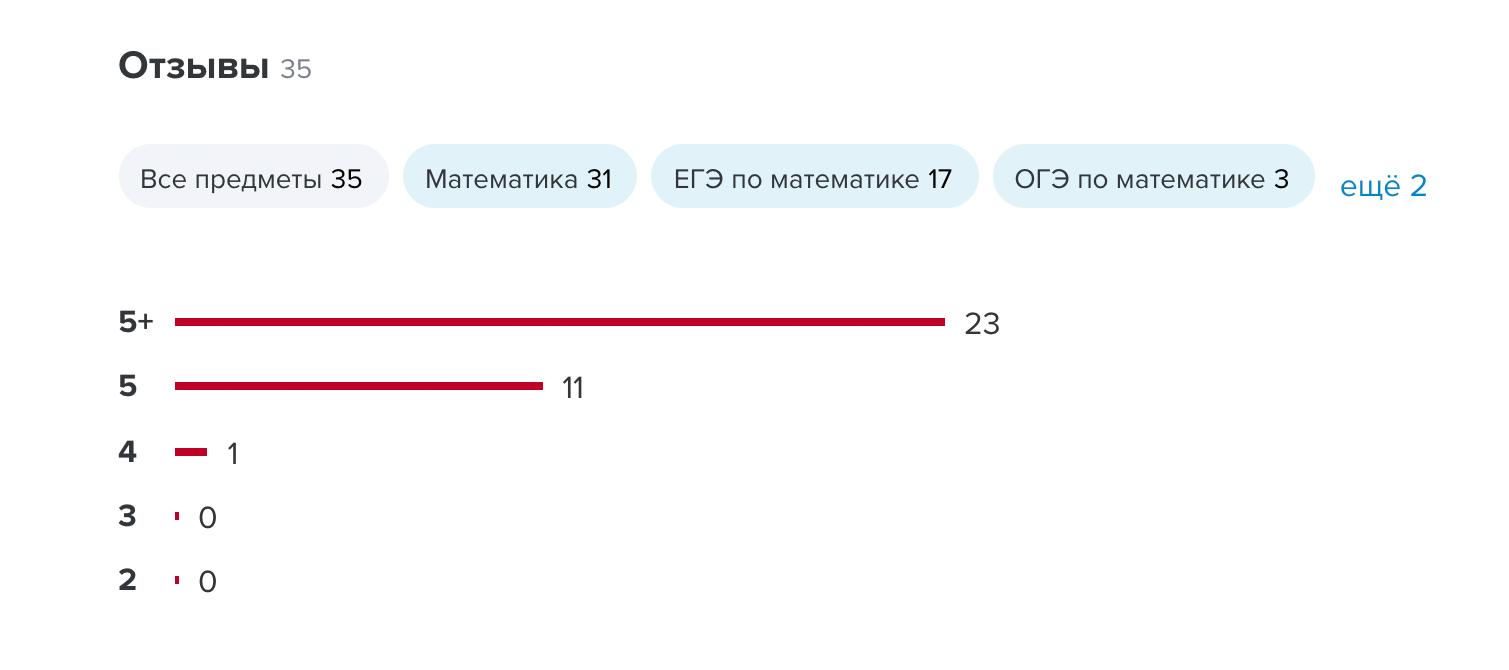 2/3 клиентов оценили мамину работу на «5+», поэтому сейчас рейтинг ее анкеты максимальный — «5++»