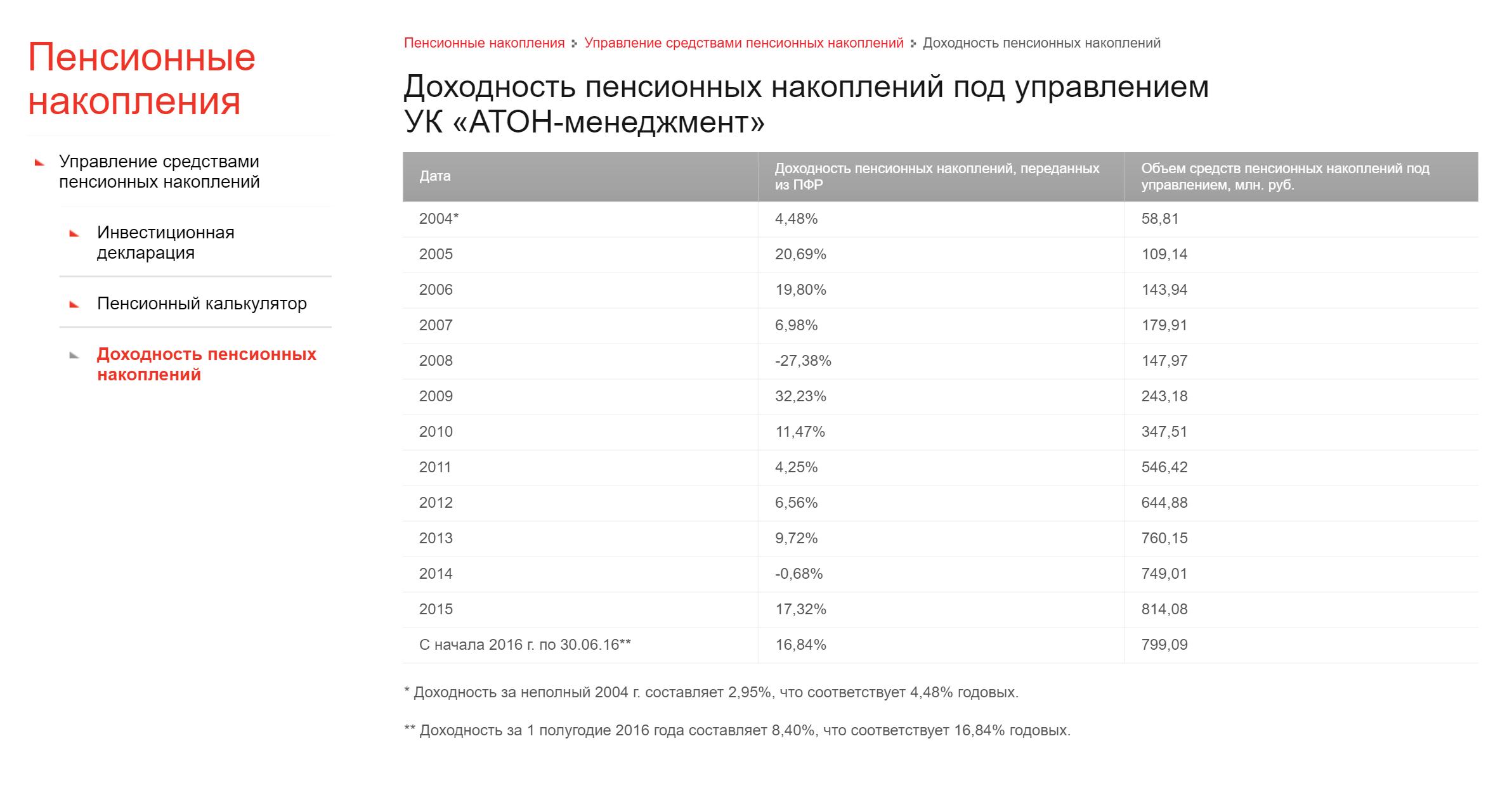 Здесь получше: УК выложила данные о доходности с 2004 года за каждыйгод, а не поквартально, как большинство остальных. Плюс сразу дали ссылку на инвестиционную декларацию