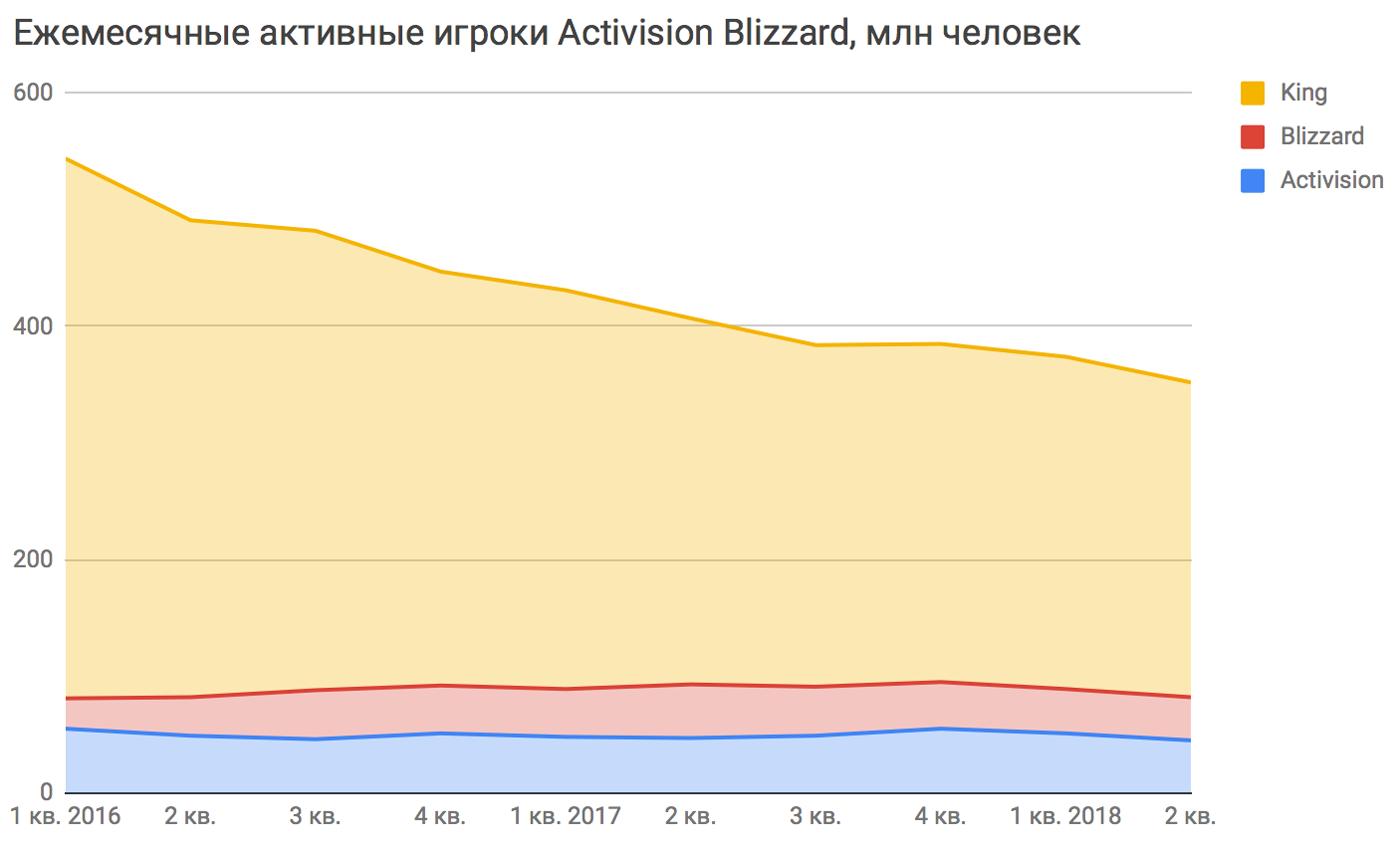 Данные: финансовый отчет Activision Blizzard за2квартал2018года, стр.45