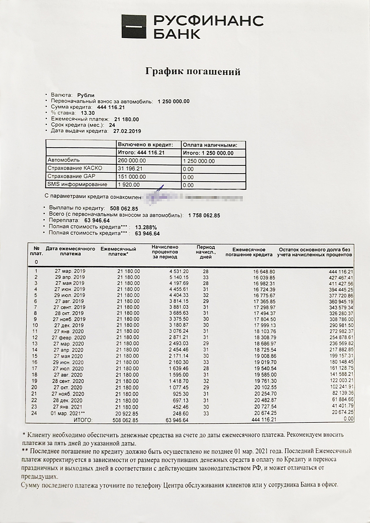 В графике видно, что размер кредита равен 260тысячам рублей, а к ним еще добавили 151тысячу за страховку GAP и 1920 р. за смс-информирование. Это увеличило тело кредита почти вдвое, как и размер процентов. Страховку вернули в страховую компанию в течение первых пяти дней. В кредитном договоре не было условия о повышении стоимости автомобиля или процентной ставки приотказе от страхования