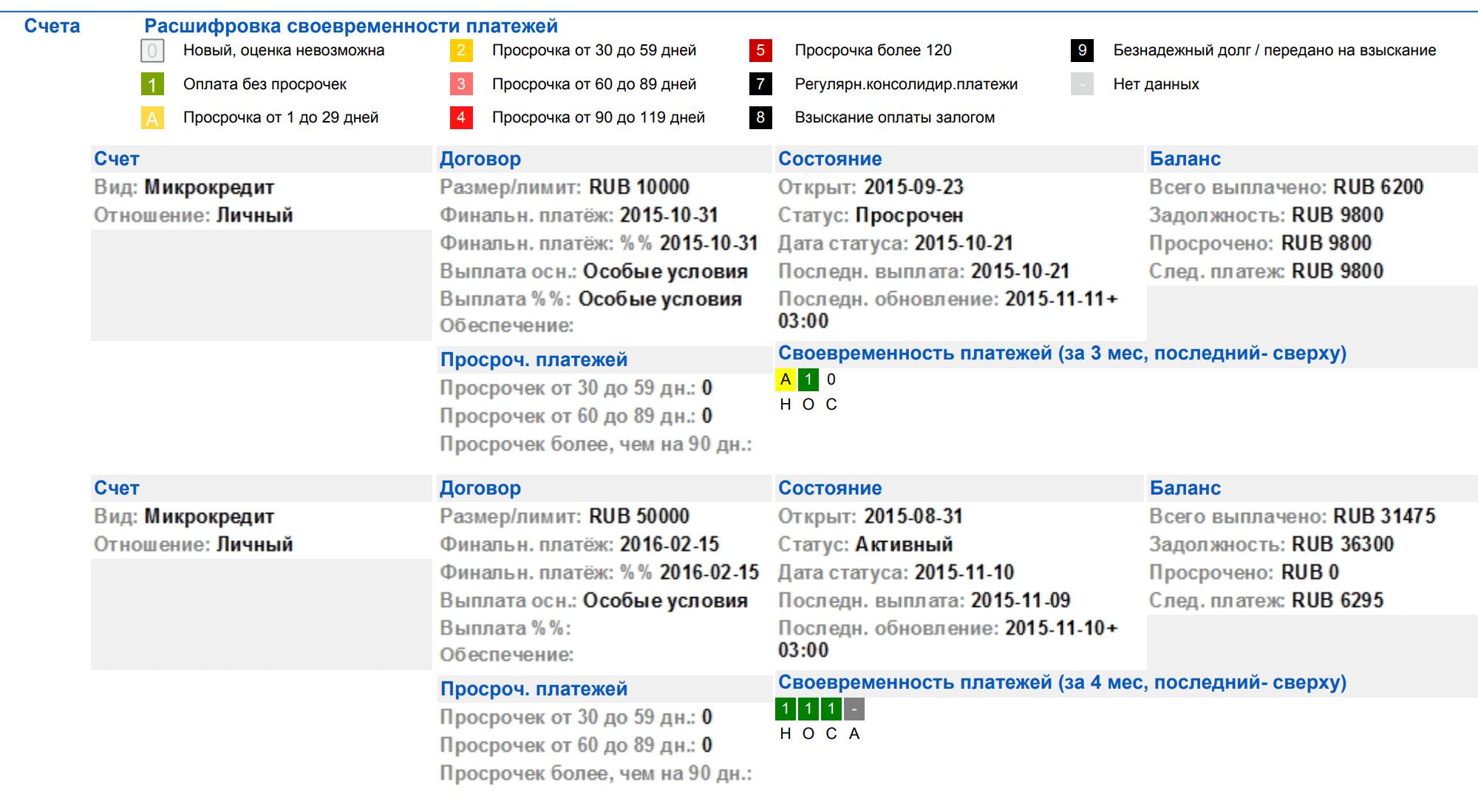 В отчете НБКИ просрочка даже в один день отмечается желтым квадратом и буквой{amp}amp;nbsp;А. Если просрочек нет, квадрат зеленый с цифрой{amp}amp;nbsp;1. Буквы под{amp}amp;nbsp;квадратами обозначают название месяцев: НОС — это ноябрь, октябрь, сентябрь