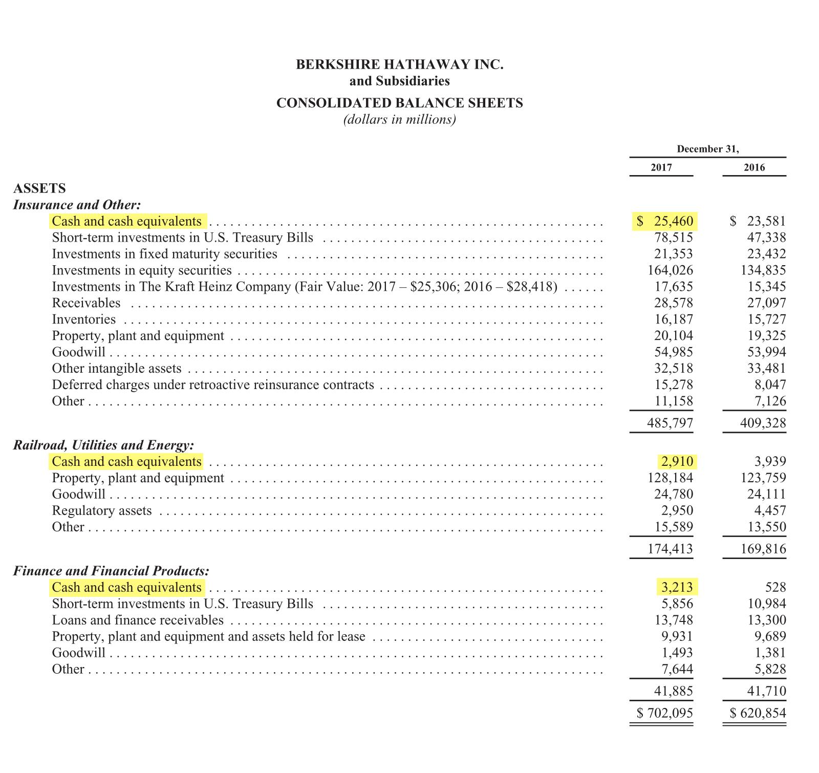 Страница 94 годового отчета Berkshire Hathaway за 2017 год