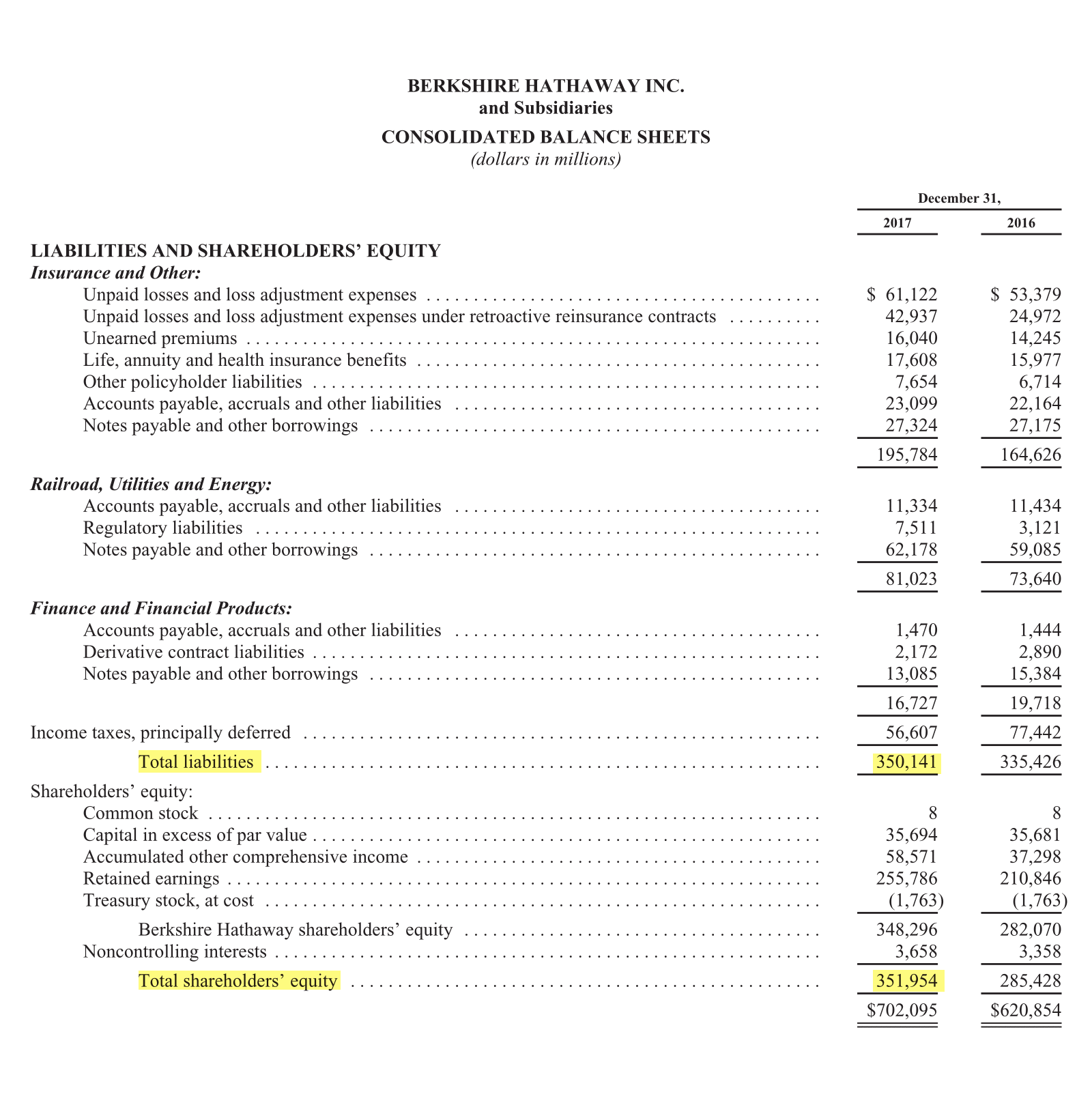 Страница 95 годового отчета Berkshire Hathaway за 2017 год