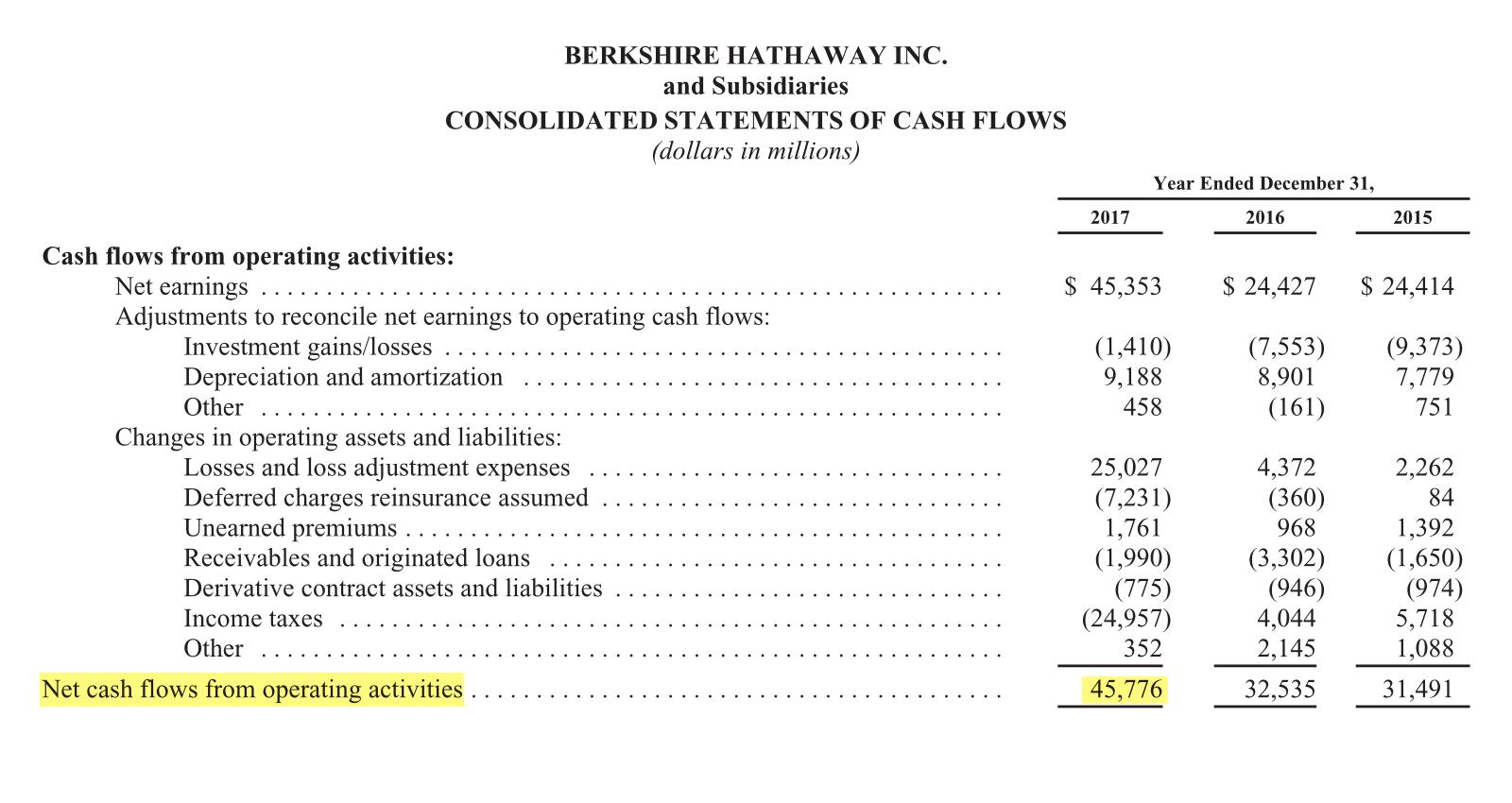 Страница 98 отчета Berkshire Hathaway за 2017 год