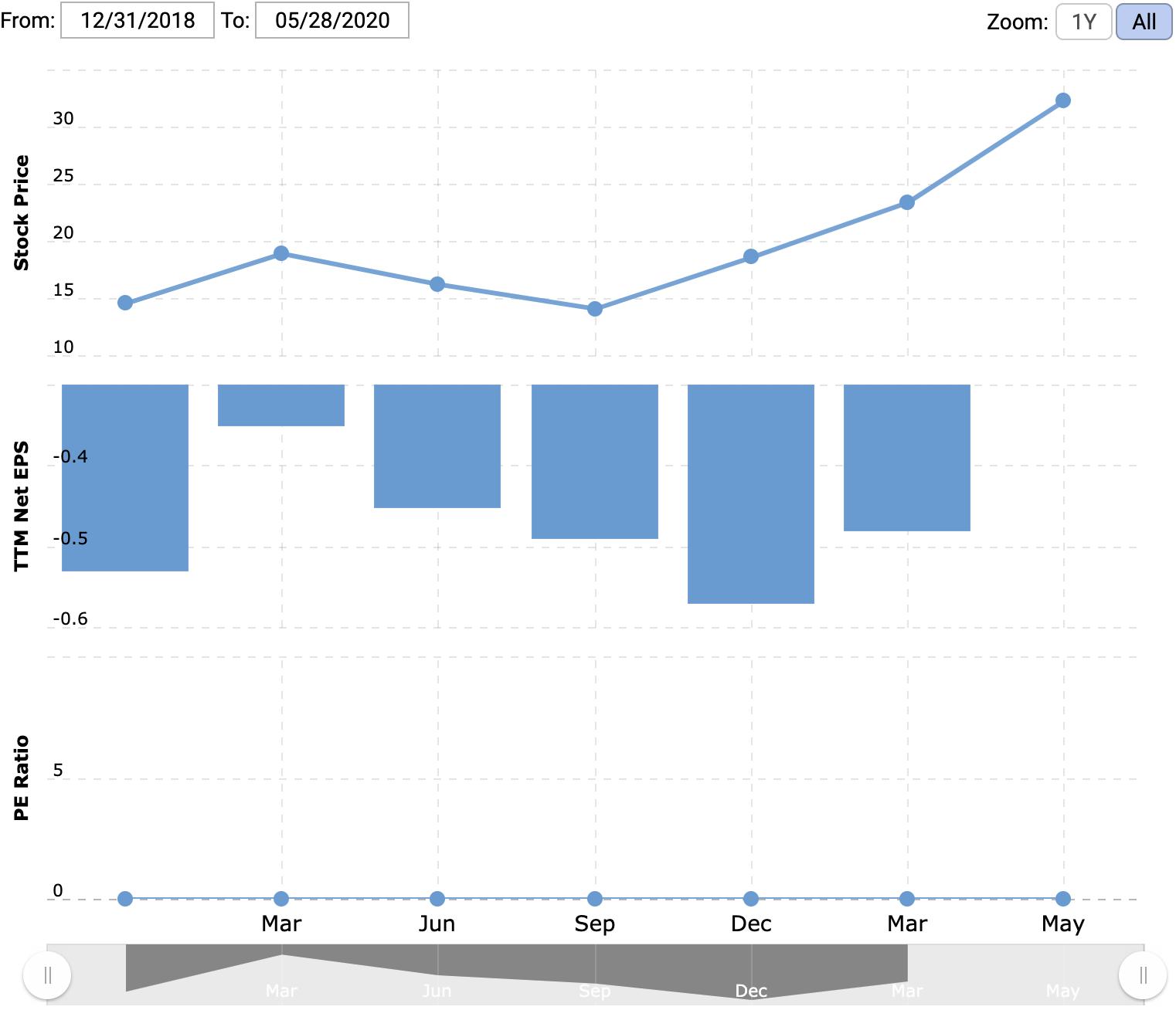 Цена акции, прибыль на акцию, P / E. Источник: Macrotrends