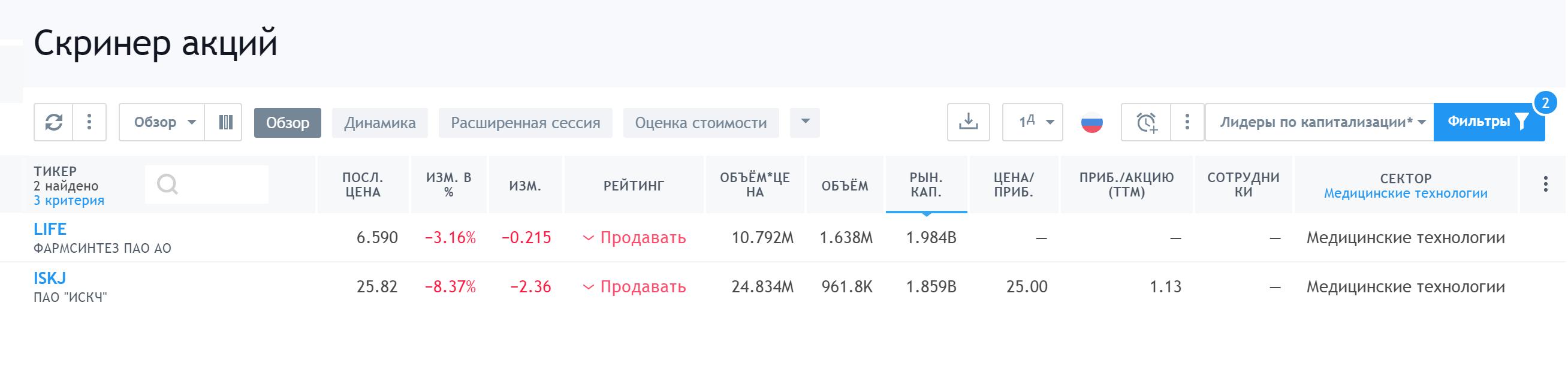 Список российских компаний, относящихся к биотеху, наTradingview