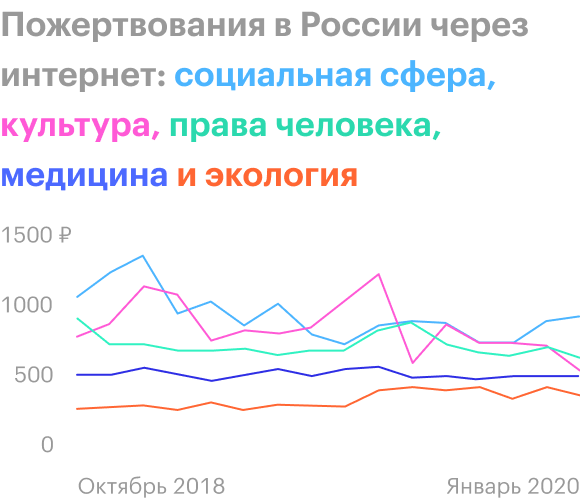 Источник: Фонд «Нужна помощь» и «Яндекс-деньги»