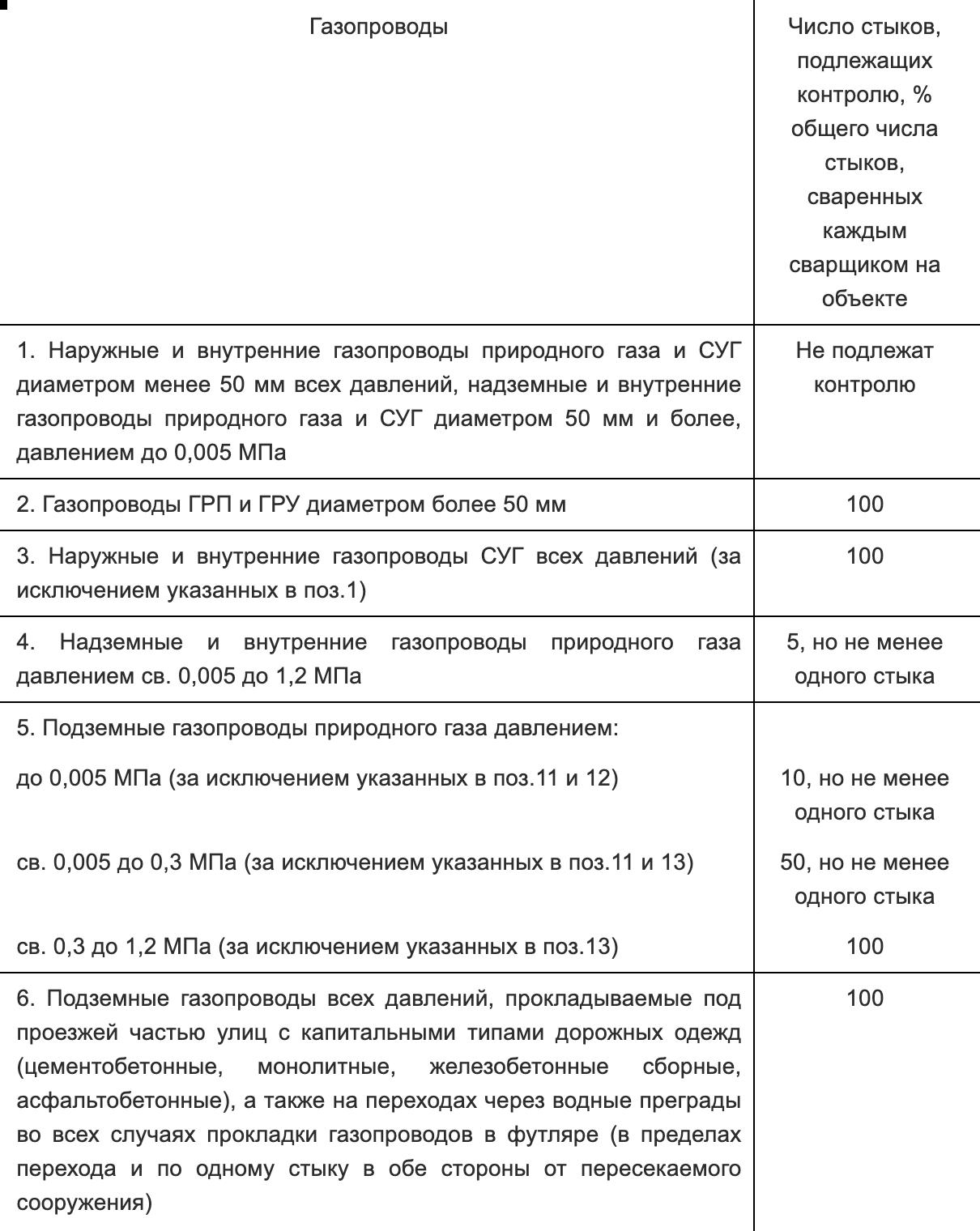 Пример требований снипа к контролю качества проложенного газопровода