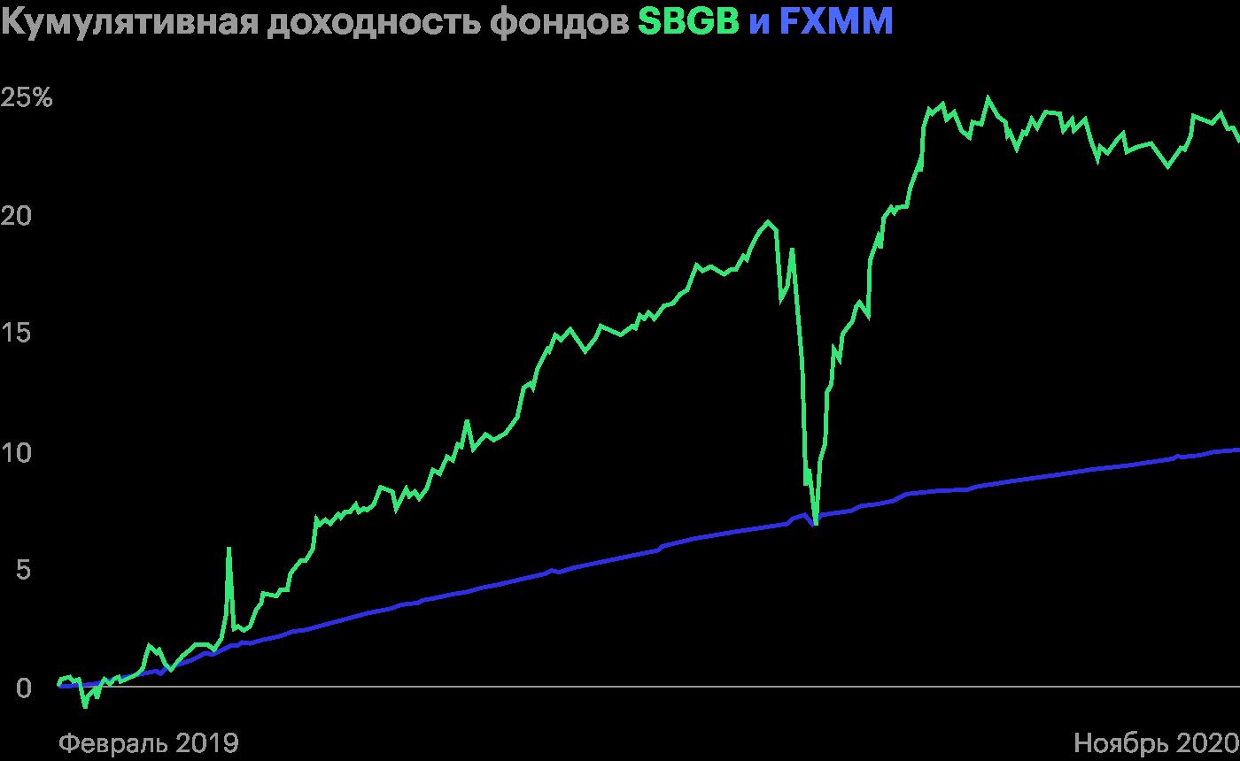 Набор ОФЗ разной дюрации более волатилен, чем казначейские векселя США срублевым хеджированием. Источник: Rusetfs